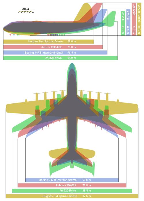 500px-Giant_planes_comparison
