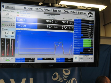 This monitor displays a wide range of parameters during the emissions monitoring test.