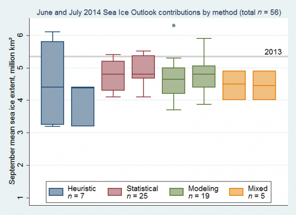 igure 2. Distributions of June (left) and July (right) 2014 Outlook contributions as a series of box plots, broken down by general type of method. The box color depicts contribution method. A fifth box appeared in the June report separating out the modeling contributions that used both data assimilation and fully coupled modeling to arrive at their prediction. However, in July the number (n=3) of this type was too small to show as a distribution. Source: Arcus.org