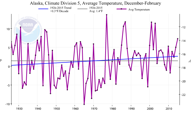 The average temperature in the region around Fairbanks and part of the Yukon Quest trail has risen 0.3F per decade since the 1920s. Photo: NOAA