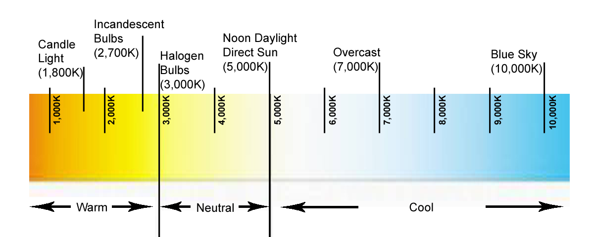 Color Temperature Scale in Kelvin