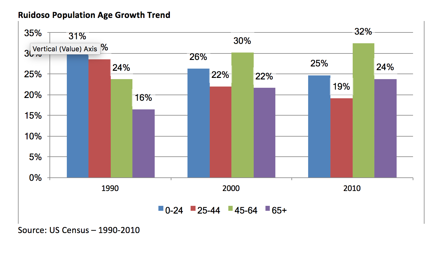 Population Age Growth Trends
