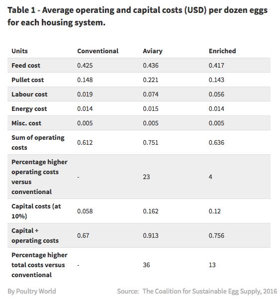 Egg_farming_costs.png