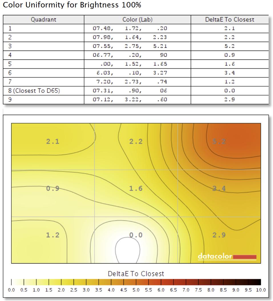Figure 3: BenQ SW2700PT Colour Uniformity test result