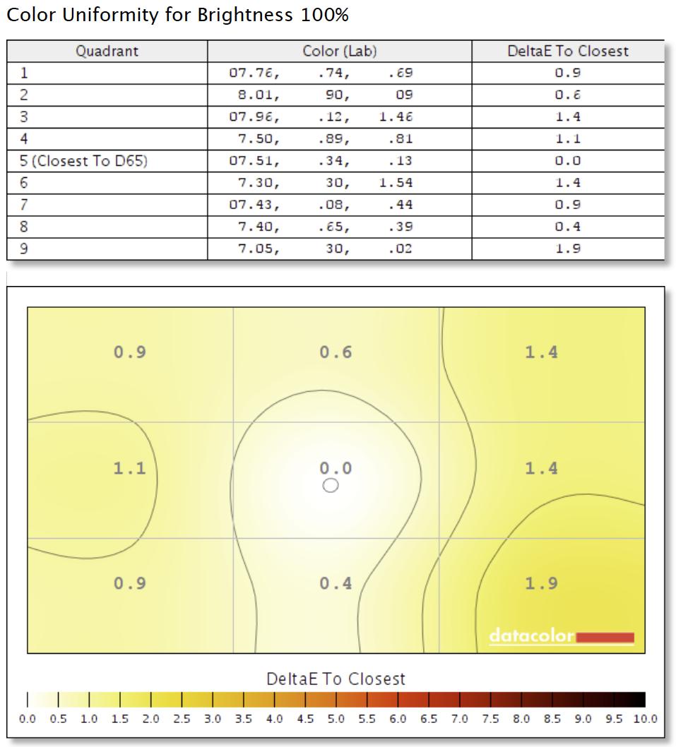 Figure 5: NEC PA241W Color Uniformity test result