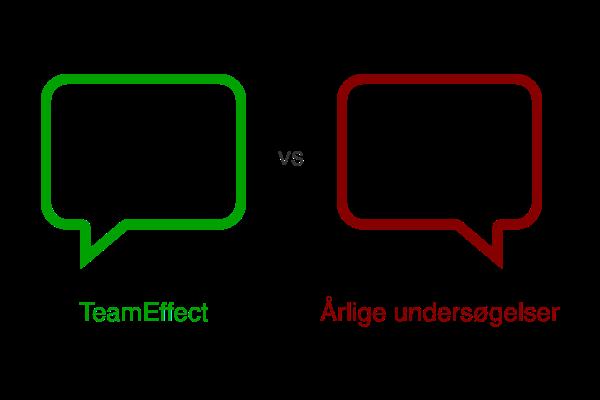 Hos Koglerne har det været værdsat, at TeamEffect fokuserer på her og nu istedet for langsigtede handlingsplaner.