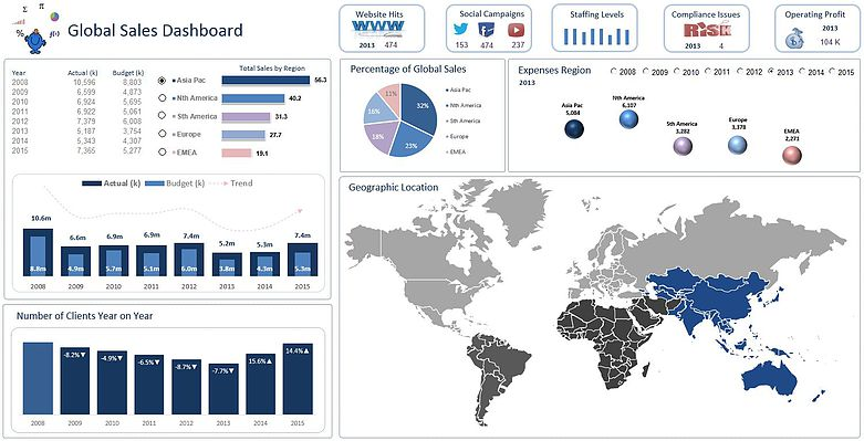 Global Excel Dashboard