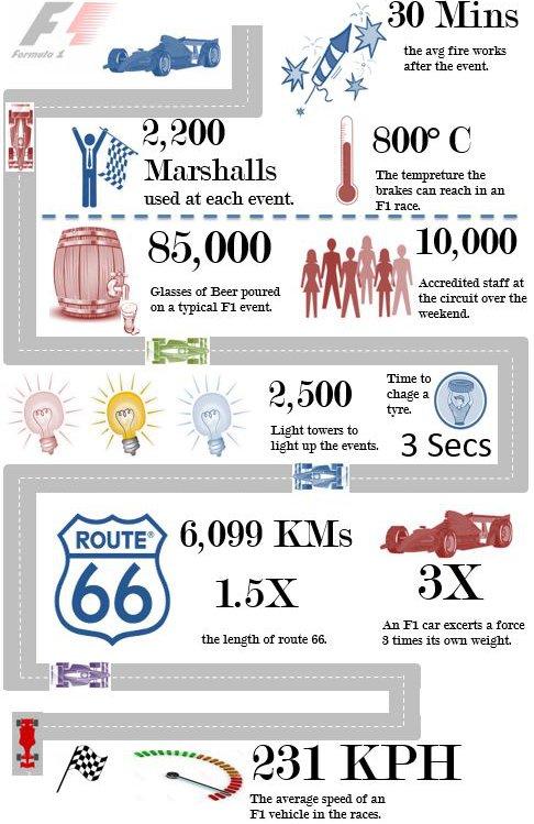 Formula 1 Excel Infographic