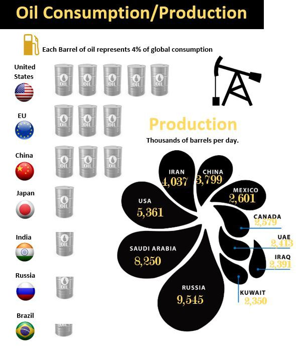 Oil Consumption Excel Infographic