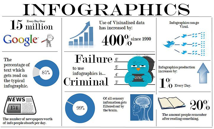 Infographic Excel Infographic