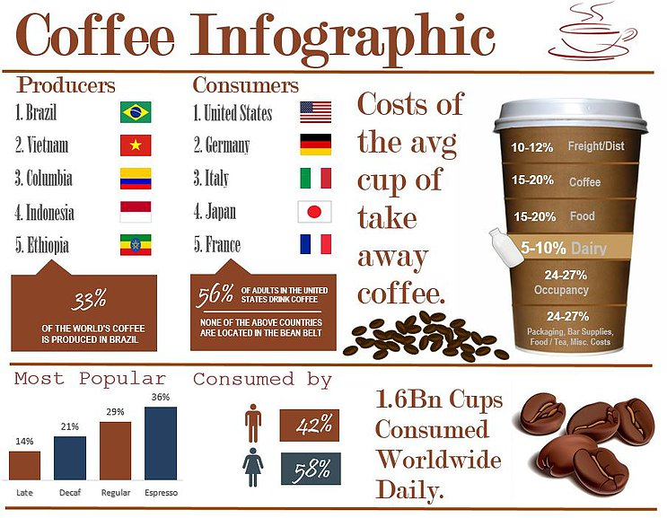 Excel Infographic Coffee