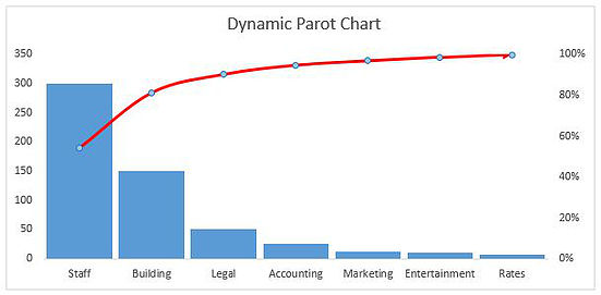A Dynamic Pareto Chart in Excel — Excel Dashboards VBA and more