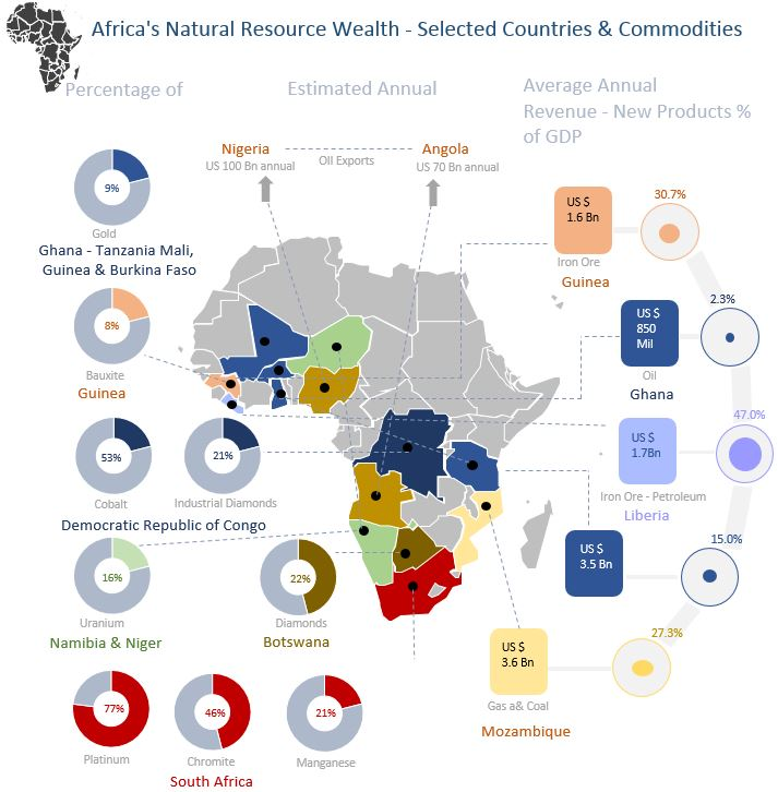 Excel Infographic Africa