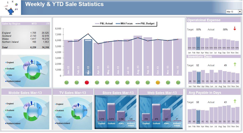 Excel Sales Dashboard