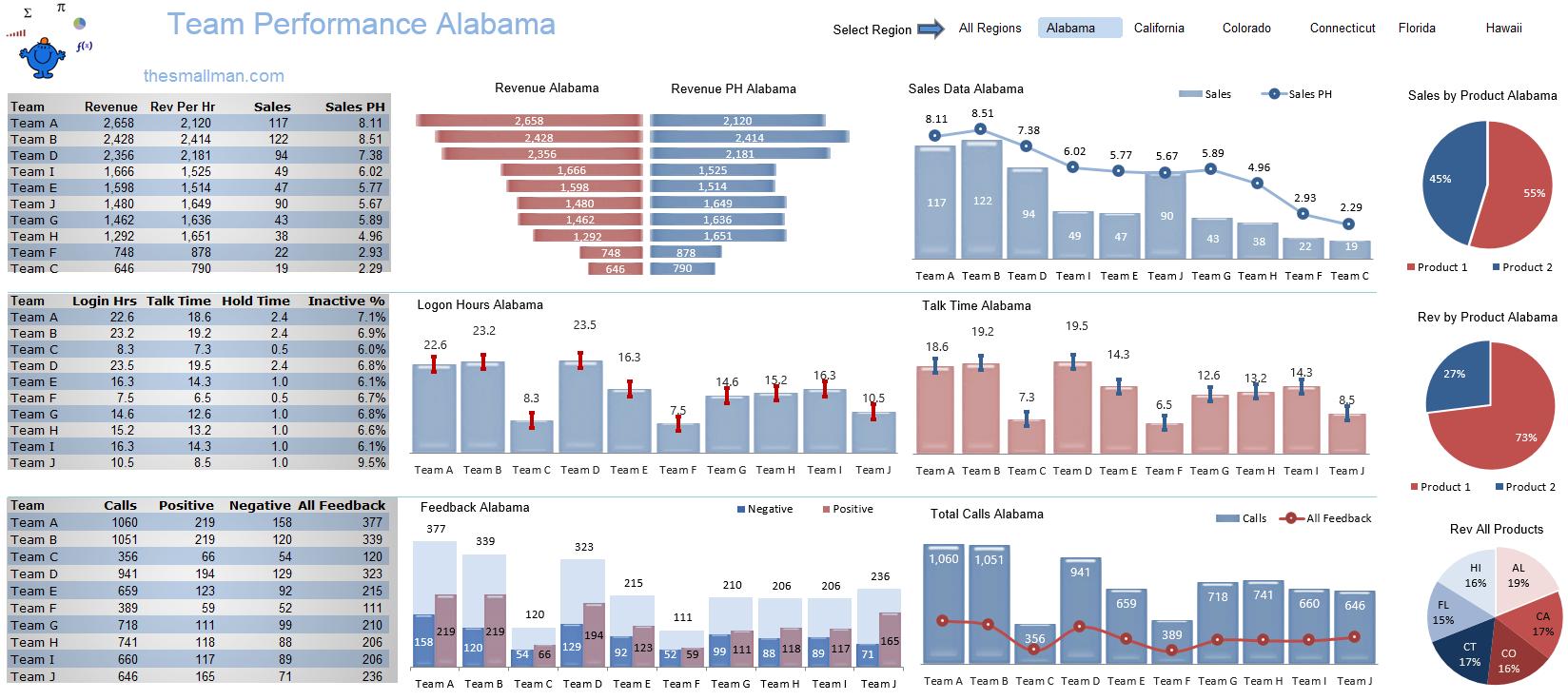 Excel Team Performance Dashboard
