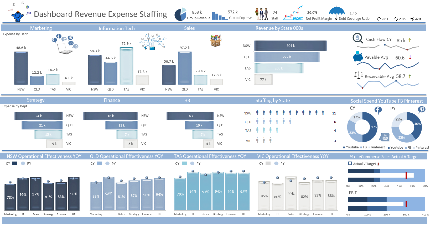 Excel KPI Dashboard