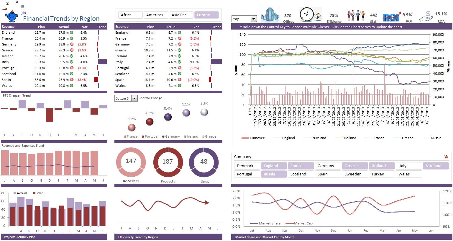 Excel Price Turnover Dashboard Report