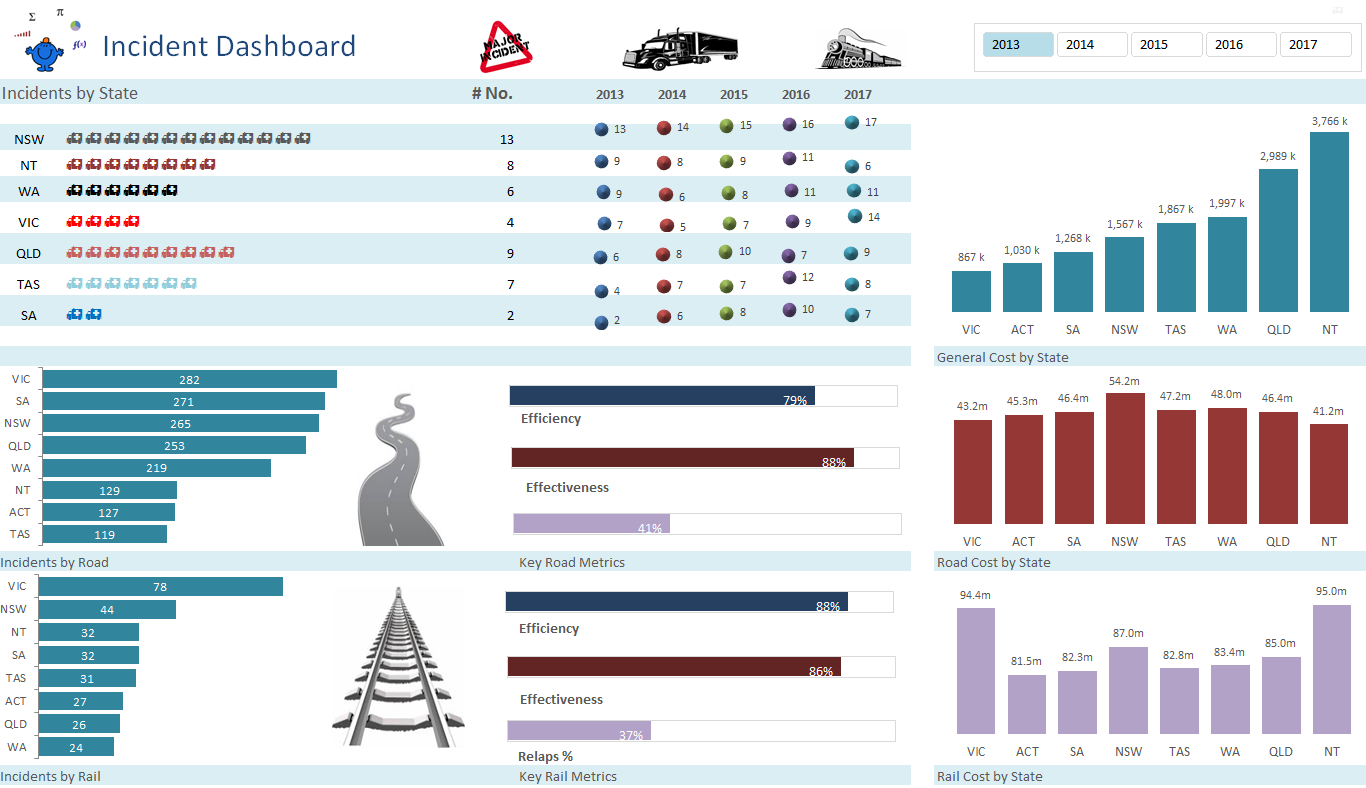 Incident Excel Dashboard with infographics
