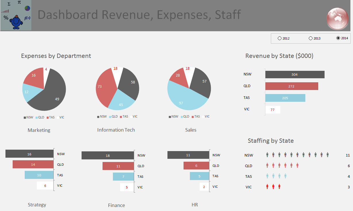 This dashboard is a little light on detail. I will attempt to fill the space a little better.