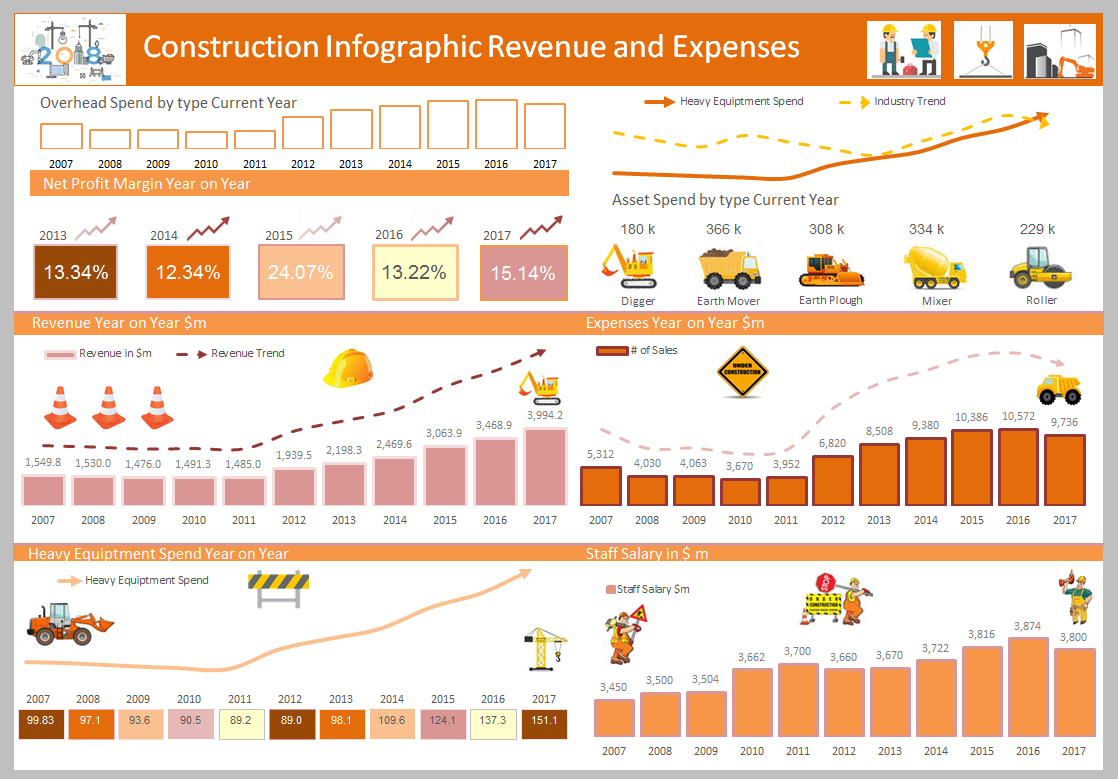 This graphic displays revenue and expenses with some relevant pictures and charts for a construction company. You should be able to modify it to your industry.