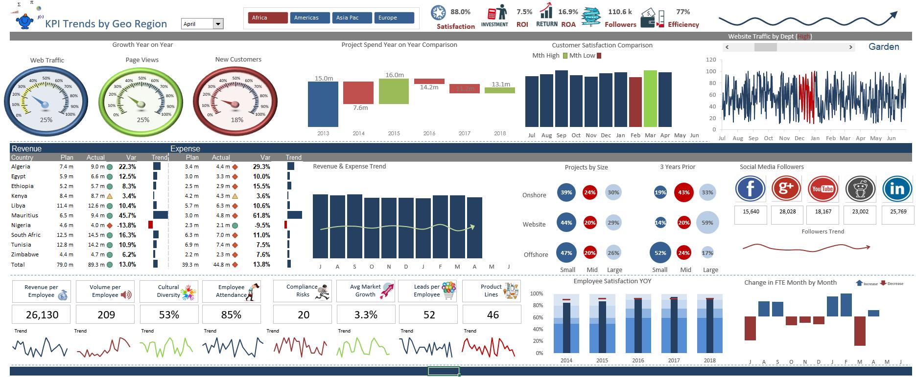 Trending Excel dashboard