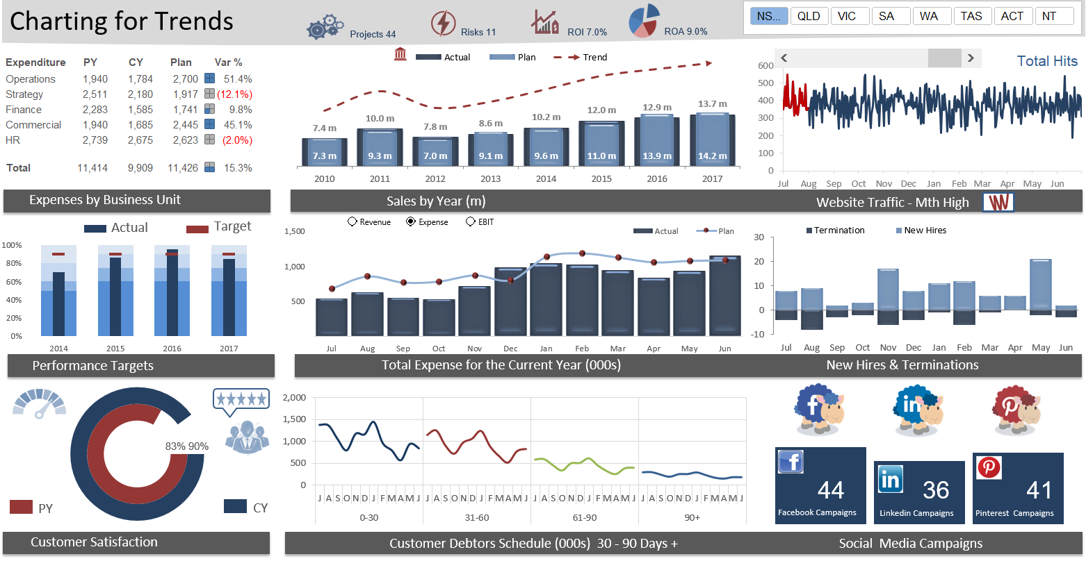 An Excel dashboard example of the output from the video.