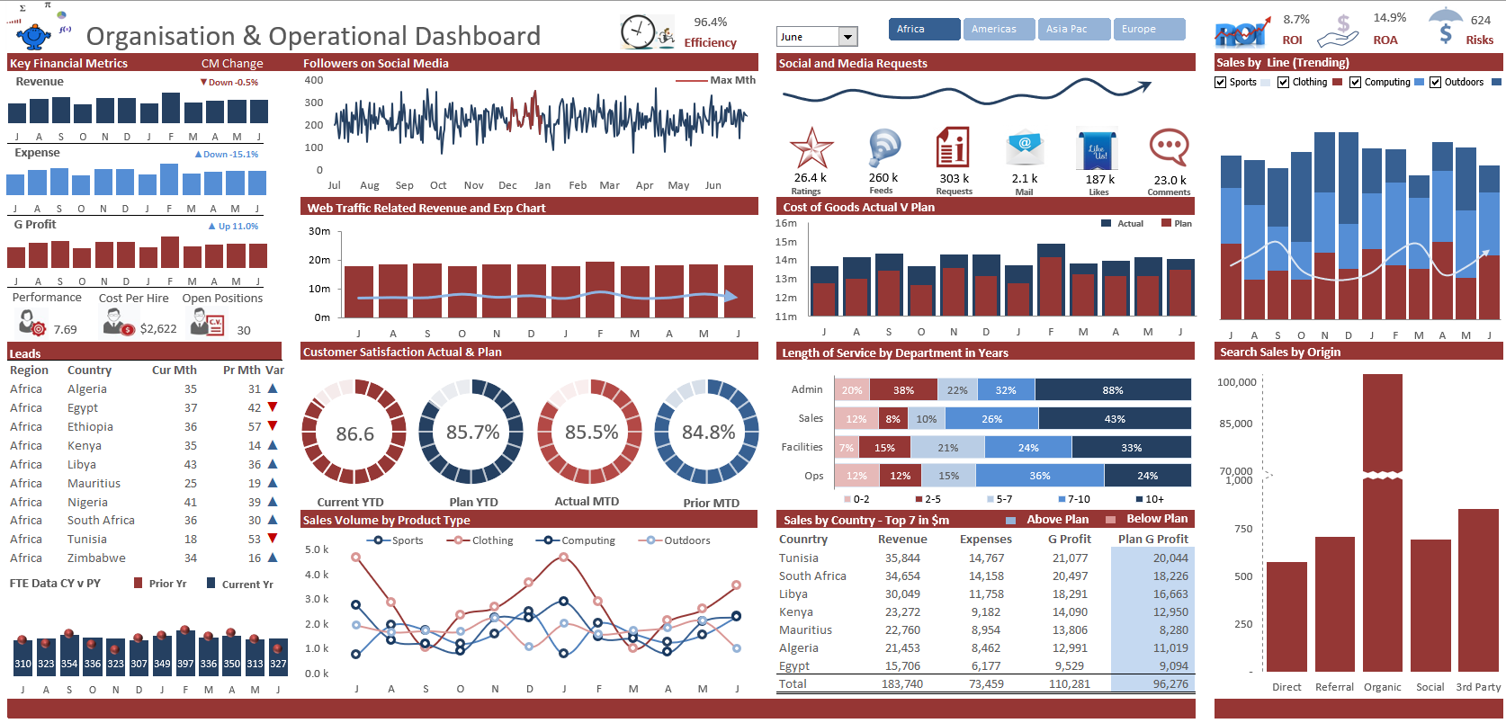 Whole of Organisation Dashboard