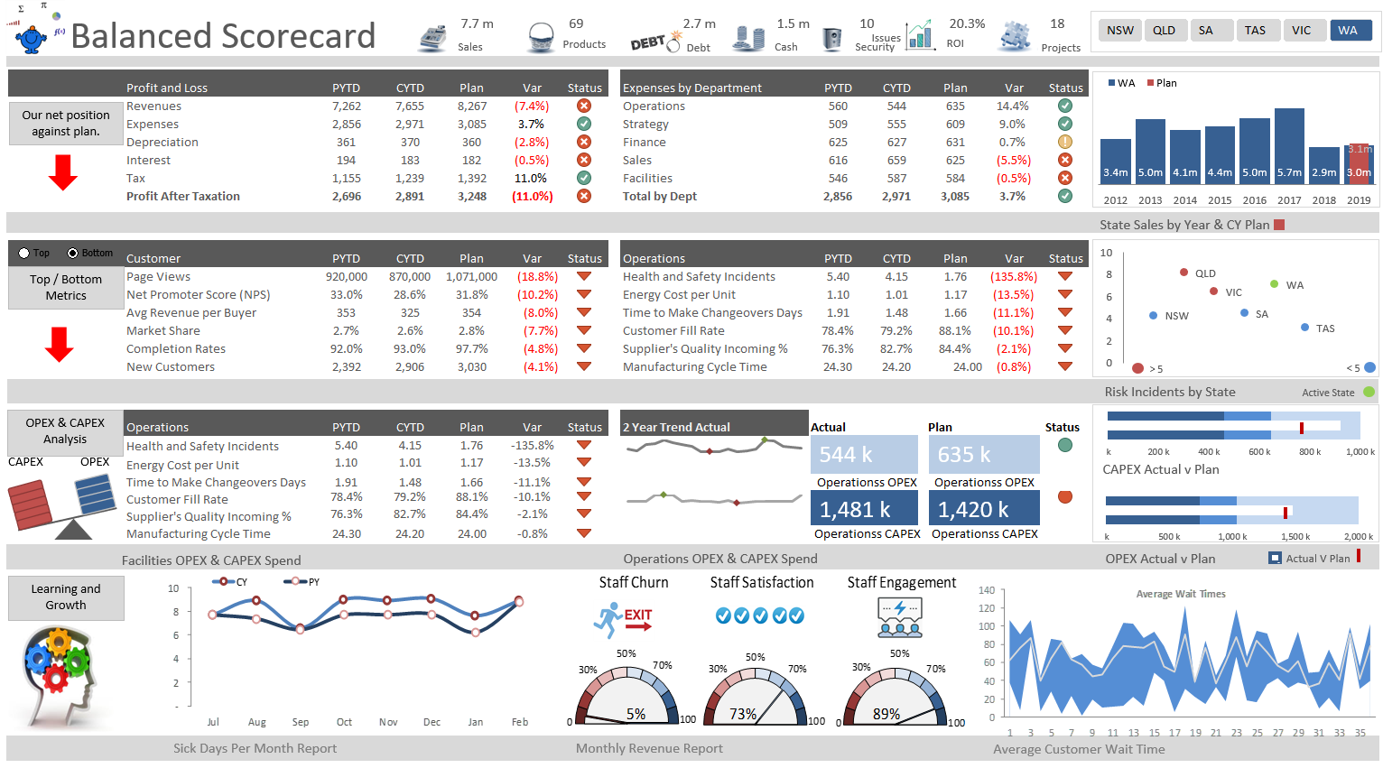 Balanced Scorecard Dashboard Excel