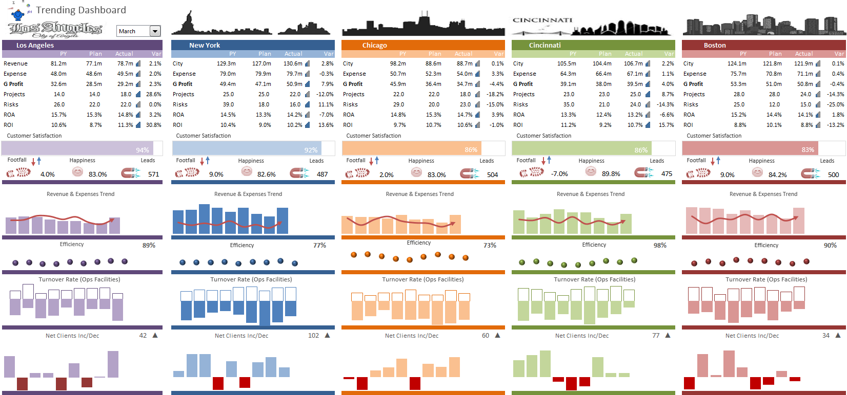 Excel city dashboard