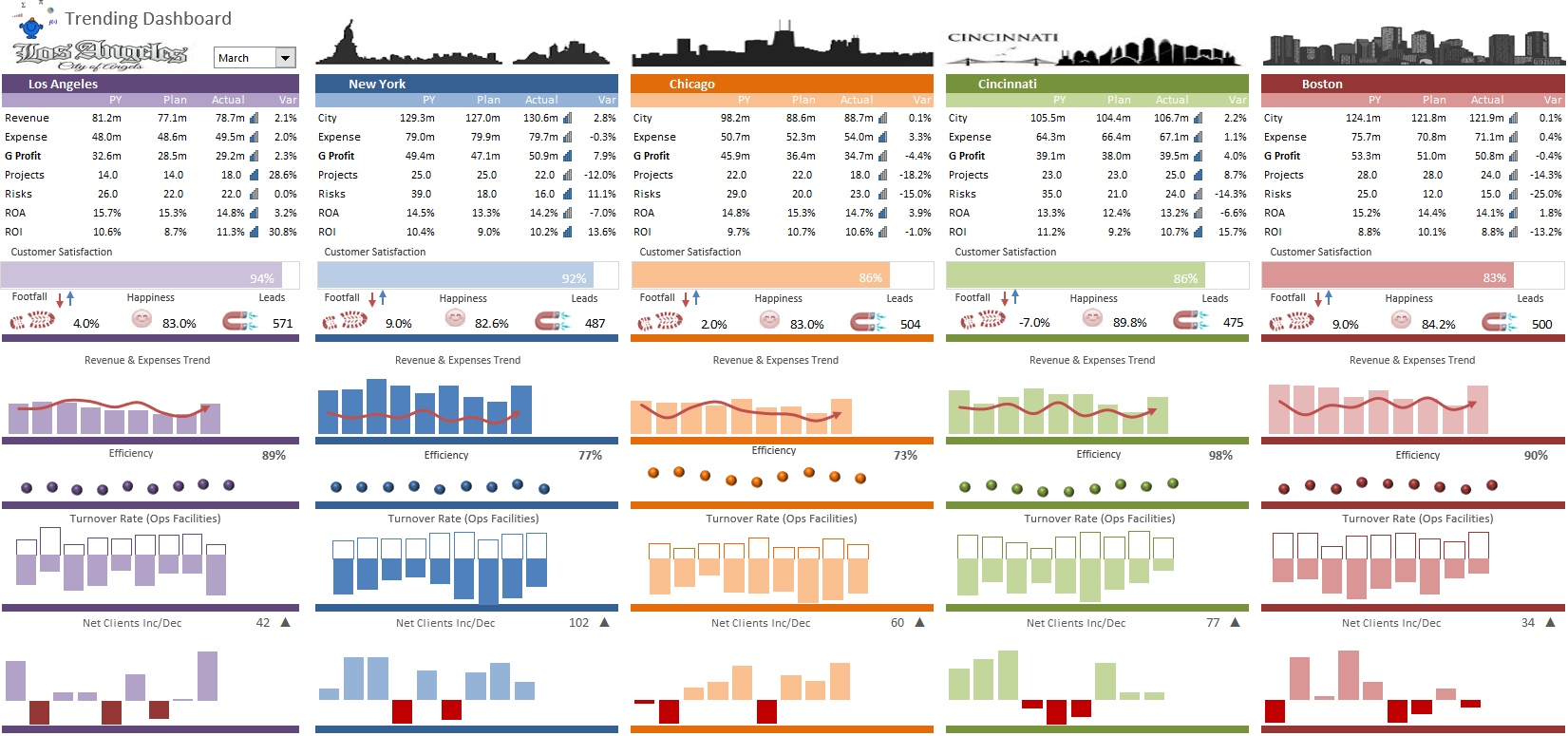 City Trending Dashboard in Excel