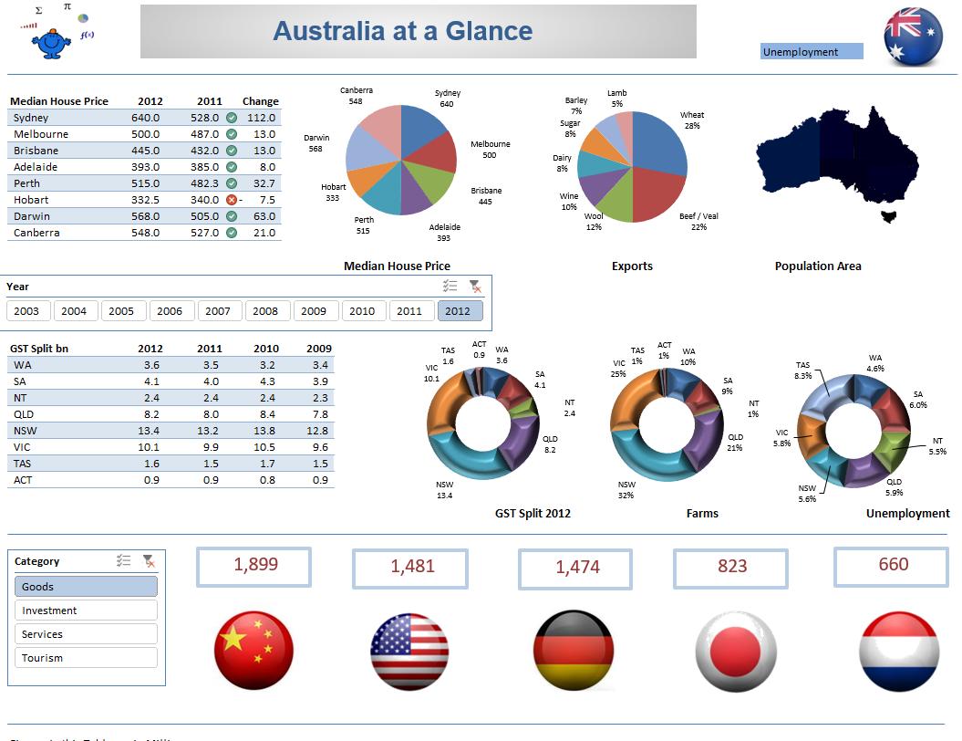 Excel Dashboard Australia