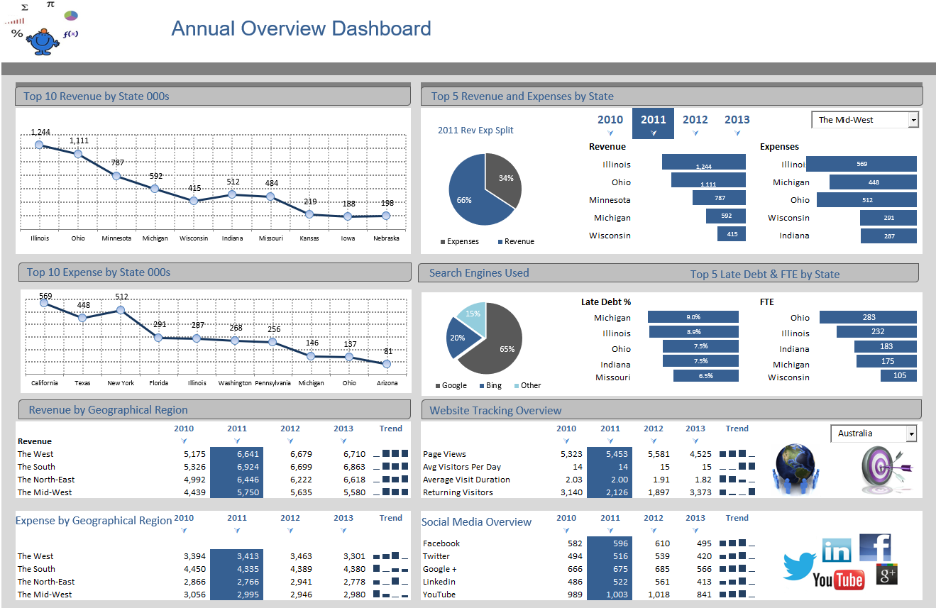 Excel Dashboards (Examples and free templates) — Excel Dashboards