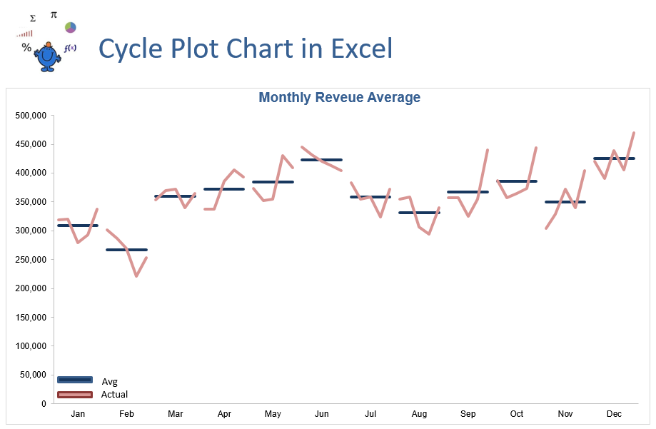 Excel Cycle Plot Chart