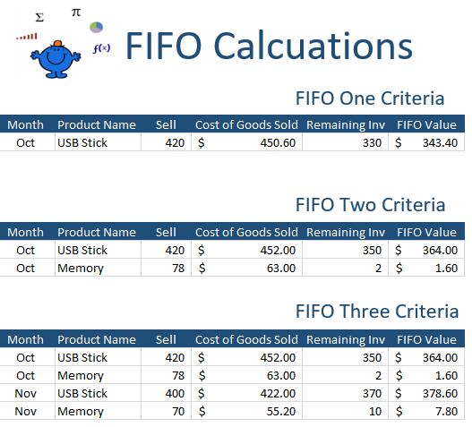 FIFO Calculator — Excel Dashboards VBA and more