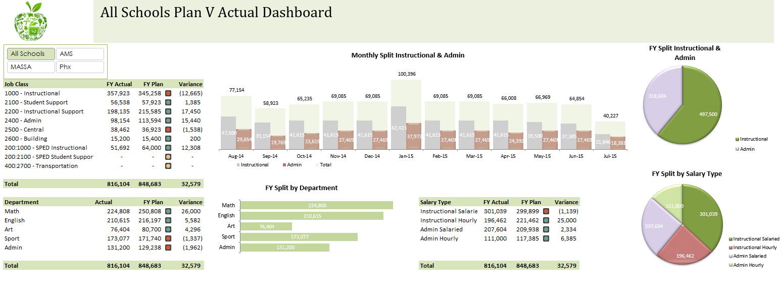 Excel Dashboards Examples And Free Templates Excel