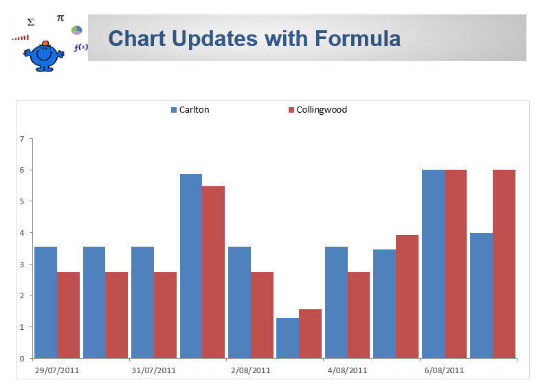 Dynamic Excel Chart