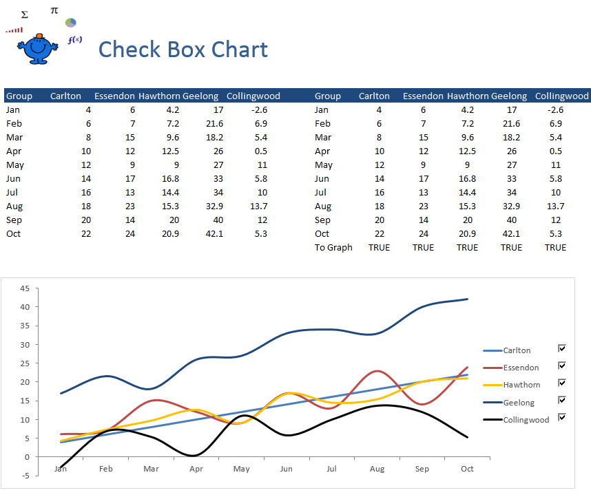 Check Box chart