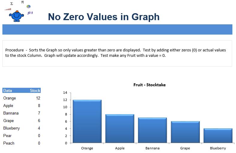 No Zeros Chart