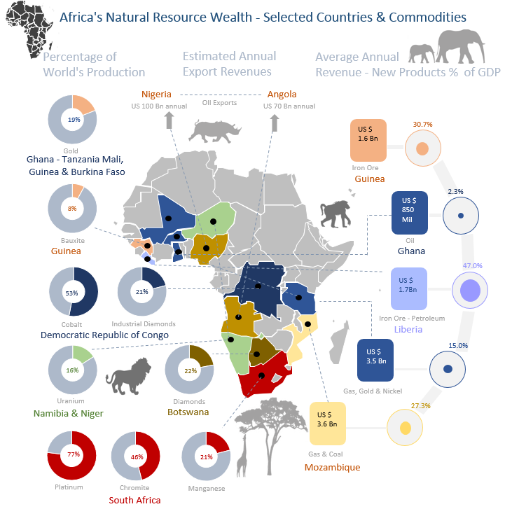 Africa Excel Infographic