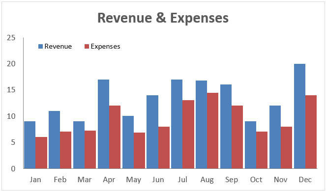 Revenue and Expense Toggle
