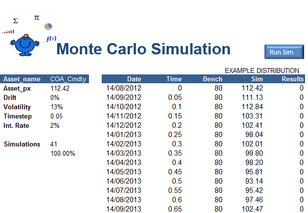 Monte Carlo Simulation — Excel Dashboards VBA and more
