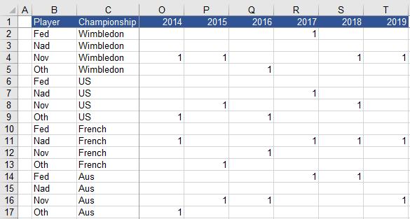 Tennis Excel graph