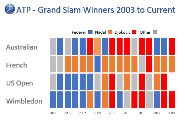 Tennis Excel chart