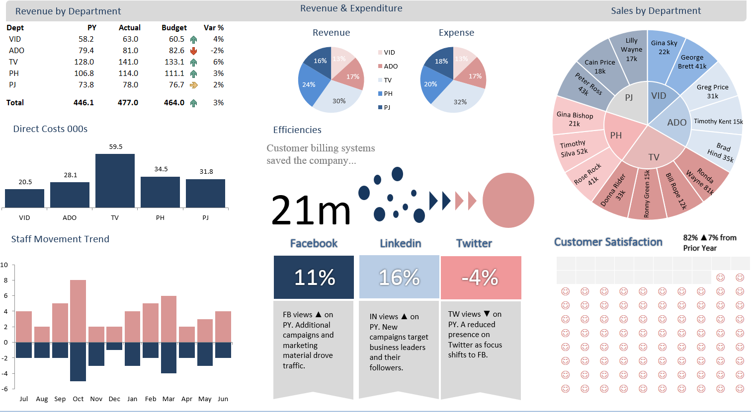 Baseline Infographic which I used to transform into a dashboard.