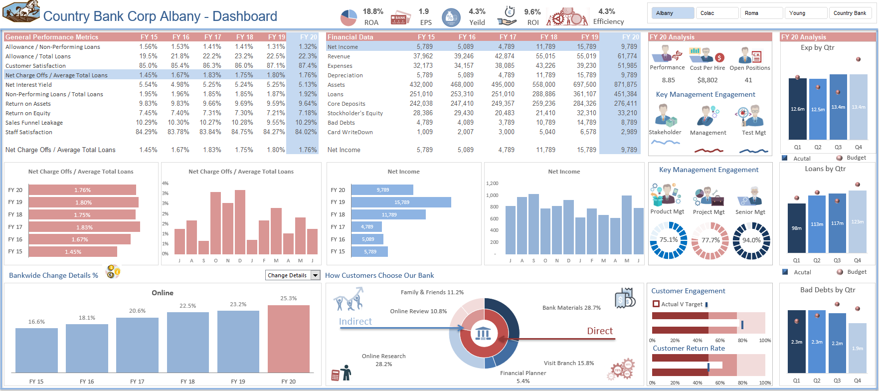 Excel Dashboard with Rollover