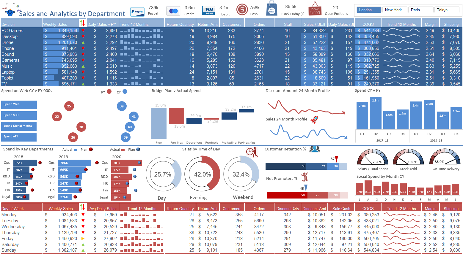 COGS Sales Dashboard in Excel