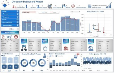 Excel Dashboard Examples And Template Files Excel Dashboards Vba