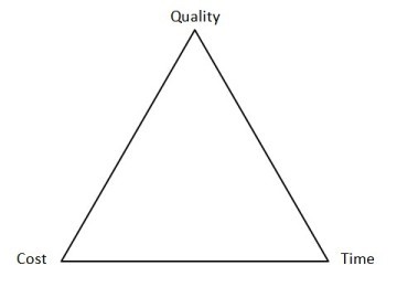 tri - Cost-Quaility-Time.jpg