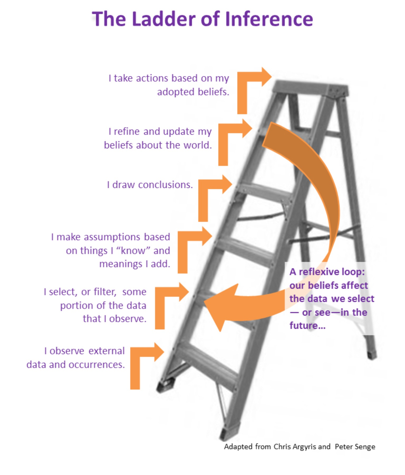 Please take a moment to examine the ladder. Does social media, our current political climate, and your cut-off relationships make more sense?