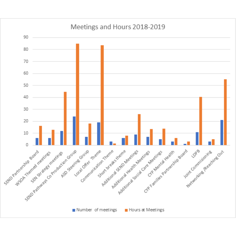 Meetings Hours 2018 - 2019